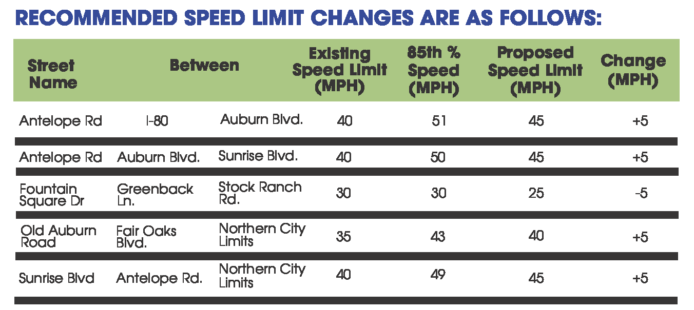 Speed Increase Flyer TABLE